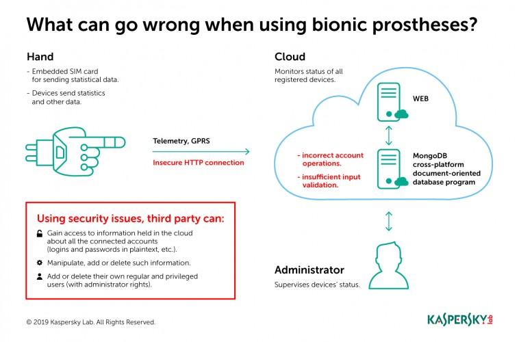 Kaspersky Lab securizeaza tehnologiile bionice pentru persoanele cu dizabilitati